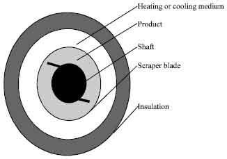 Image for - Modeling of the Waxing-dewaxing Process in Scraped Surface Exchangers
