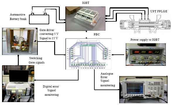 Image for - The Operation of Free Piston Linear Generator Engine Using MOSFET and IGBT Drivers