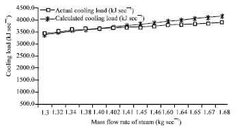 Image for - Analytical Models for Energy Eudit of Cogeneration Plant