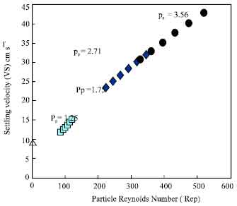 Image for - Investigation on The Particle Settling Velocity in Non-Newtonian Fluids