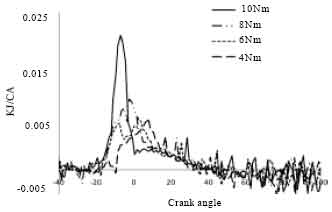 Image for - Comparison of HCCI and SI Characteristics on Low Load CNG-DI Combustion