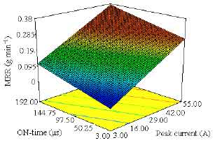 Image for - Effects of Electro-discharge Machining on Aluminium Metal Matrix Composite