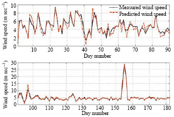 Image for - Modeling of Wind Speed for Palestine Using Artificial Neural Network