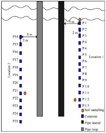 Image for - New Technique for Studying Soil-Corrosion of Underground Pipeline