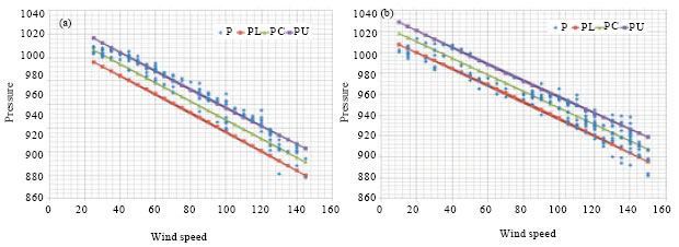 Image for - Statistical Analysis of the Relationship Between Wind Speed, Pressure and Temperature