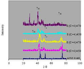 Image for - Structural and Properties Development of Expanded Austenite Layers on AISI 316L after Low Temperature Thermochemical Treatments