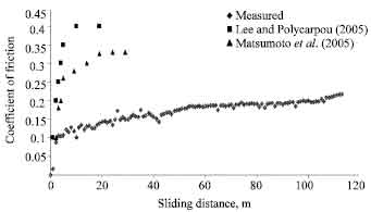 Image for - Influence of Applied Load on Wear Characterizations of Rail Material