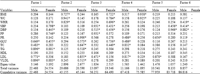 Image for - Factor Analysis of Anthropometric, Physiometric and Metabolic Risk Traits Associated with Cardiovascular Diseases in North Indian Punjabi Adults