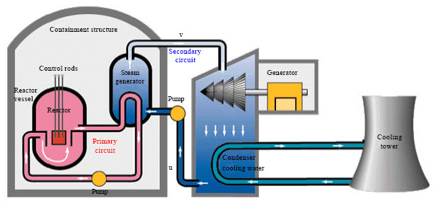 Image for - An Indirect Adaptive Controller to Regulate UTSG Water Level in Pressurized Water Nuclear Reactor