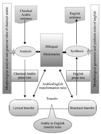 Image for - Translation of Classical Arabic Language to English