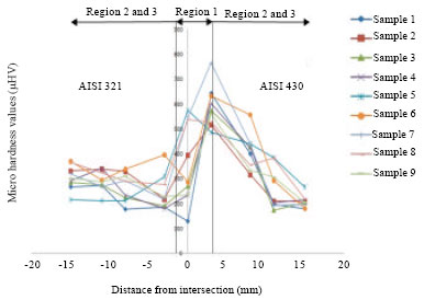 Image for - Welding Parameters-Metallurgical Properties Correlation of Friction Welding of Austenitic Stainless Steel and Ferritic Stainless Steel