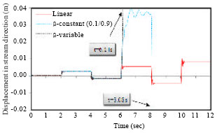 Image for - Nonlinear Analysis of Concrete Structural Components Using Co-axial Rotating Smeared Crack Model