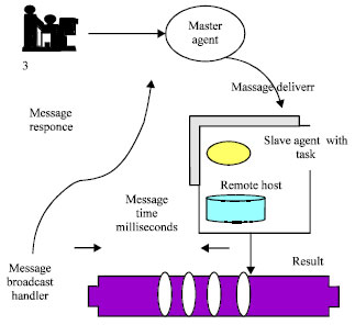 Image for - Evaluating Time Performance Optimization Analysis for Mobile Agent Message Communication Using Assignment Computing Agent