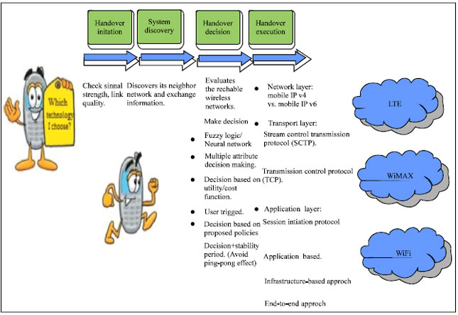 Image for - MIH: State of Art and a Proposed Future Direction in the Heterogeneous Wireless Networks