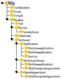 Image for - Semantic Aggregator of Public Professional Events