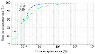 Image for - Performances of Qualitative Fusion Scheme for Multi-biometric Speaker Verification Systems in Noisy Condition