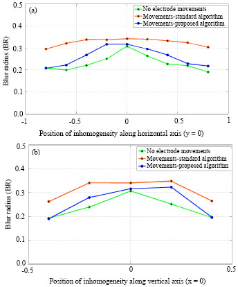 Image for - Assessment of Contrast Positioning Effects on Reconstructed Images of Elliptical Models in EIT Applying Different Current Patterns
