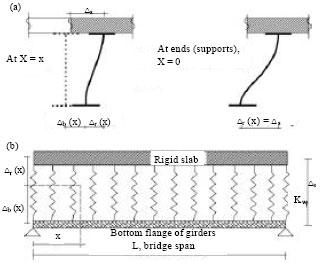 Image for - Review on Seismic Behavior of Slab-on-girder Steel Highway Bridges