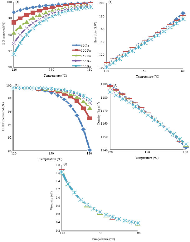 Image for - Process Simulation of Two-stage Evaporation and Crystallization Systems for Bis(2-hydroxyethyl) terephthalate Recovery