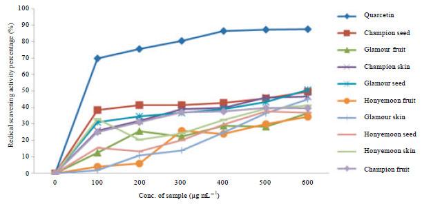 Image for - β-carotene and Antioxidant Analysis of three Different Rockmelon (Cucumis melo L.) Cultivars