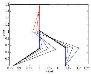 Image for - Postural Balance of Humanoid Step Stance via Hybrid Space Formulation