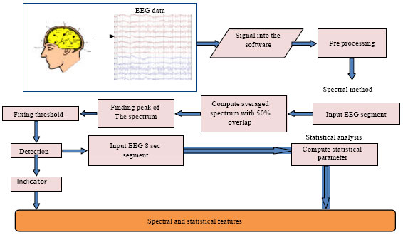 Image for - Detection of Epileptic Seizure in EEG Recordings by Spectral Method and Statistical Analysis