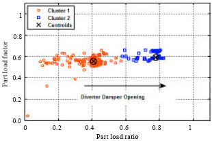 Image for - Operating Point Estimation for an Absorption Process using Data Clustering Technique