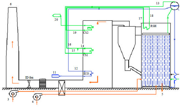 Image for - Exergy Analysis of a Coal Based 63 MWe Circulating Fluidized Bed Boiler- A Case Study