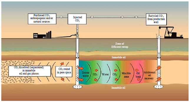 Image for - Correlation Study Between Streaming Potential Signal and Waterfront Progression    During Water Alternate Gas (WAG) Injection