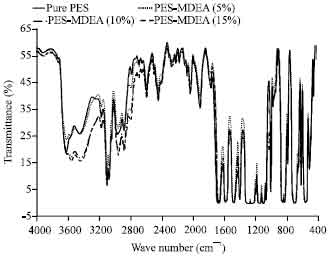Image for - Fabrication, Characterization and Performance Study of N-methyl-diethanolamine    (MDEA)-Polyethersulfone (PES) Amine Polymeric Membrane for CO2/CH4 Separation