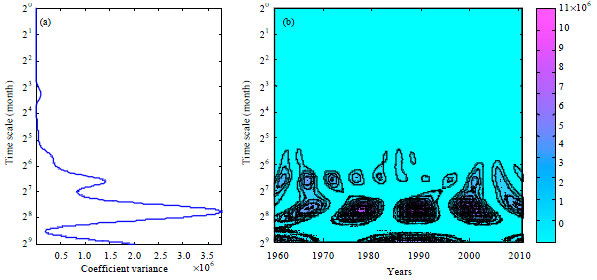 Image for - Quantification of Precipitation Variation with Wavelet Analysis of Departure    from Average and Cumulative Departure from Average in Major Grain Producing Area,    Henan Province, China