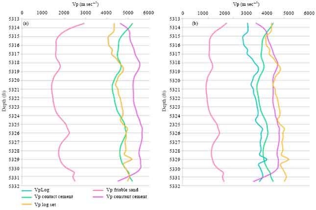 Image for - Rock Physics Modeling and Fluid Substitution Studies in Sandstone Reservoir