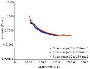 Image for - Yield Stress Measurements of Waxy Crude Oil