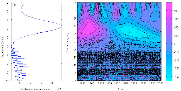 Image for - Scaling Delineation of Precipitation and Evaporation with Wavelet Analysis    at Anyang City in North Plain, China