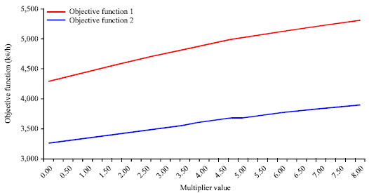 Image for - A Multimodal Approach for Determining Optimal Public Transport Fares