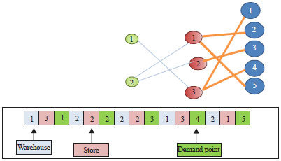 Image for - Stores Location Model For Distribution Network Design: An Effective Variable neighborhood Search Approach for a Two Level Capacitated Location Allocation Problem