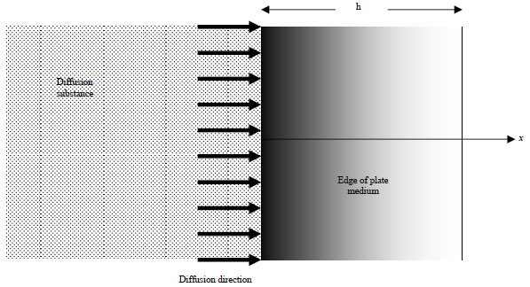 Image for - Diffusion of Chloride in Concrete under Fluctuating Environmental Conditions