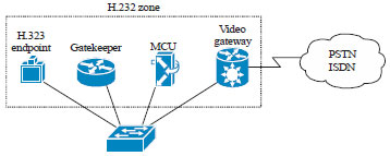 Image for - Audio/video Mapping Architecture Between Different Signaling Protocols: Problems and Suggestions