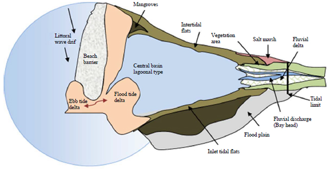 Image for - Shallow-marine Sandstone Reservoirs, Depositional Environments, Stratigraphic Characteristics and Facies Model: A Review