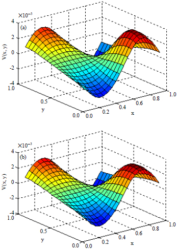 Image for - A Proposed Adaptive Inverse Multiquadric Shape Parameter Applied with the Dual Reciprocity BEM to Nonlinear and Coupled PDE