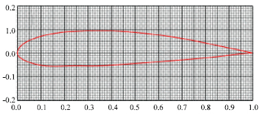 Image for - Effect of Camber Airfoil on Self Starting of Vertical Axis Wind Turbine