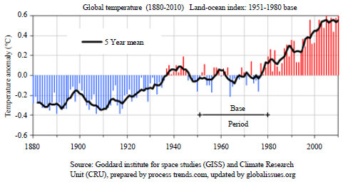 Image for - Industrialization and its Backlash: Focus on Climate Change and its Consequences