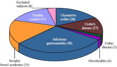 Image for - Faecal Calgranulin C Versus Faecal Calprotectin as Non Invasive Markers Distinguishing Functional From Organic Causes of Chronic Diarrhea