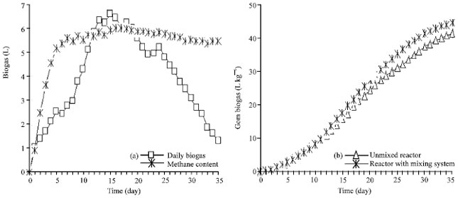Image for - Dry Anaerobic Digestion of Cow Dung for Methane Production: Effect of Mixing