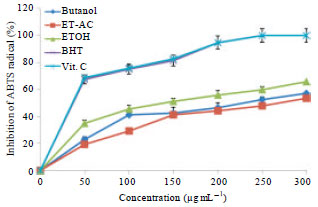 Image for - Polyphenolic Contents and Free Radical Scavenging Potential of Extracts from Leaves of Ocimum americanum L.