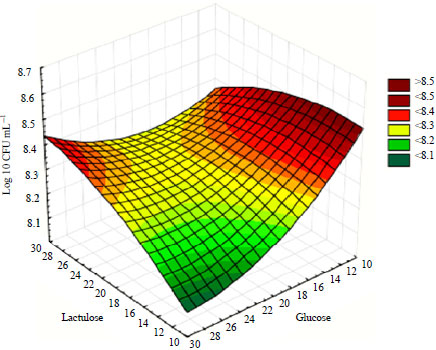 Image for - Optimization of Split Pea and Dry Figs-Based Media for the Growth of Lactobacillus plantarum through Plackett-Burman and Response Surface Methodological Approaches