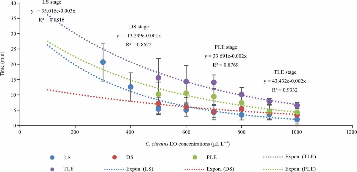 Image for - Anaesthetic Efficiency of Cymbopogon citratus Essential Oil and Clove Oil on Macrobrachium rosenbergii