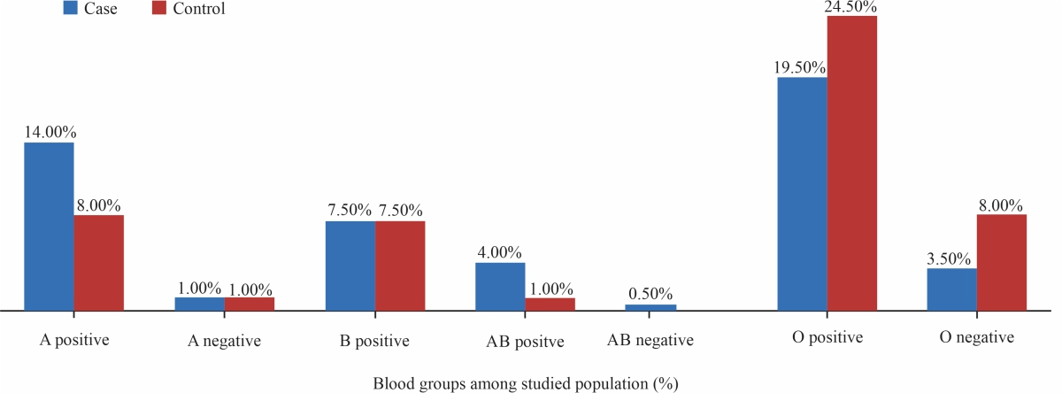 Image for - Susceptibility of Blood Groups Infection with COVID-19 Disease Among Sudanese Patients Suffering from Different Chronic Diseases