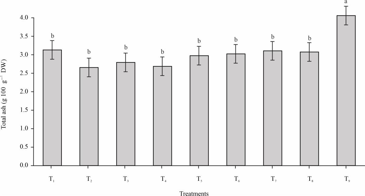 Image for - Comparison of Grain Processing Techniques on Saponin Content and Nutritional Value of Quinoa (Chenopodium quinoa Cv. Yellow Pang-da) Grain