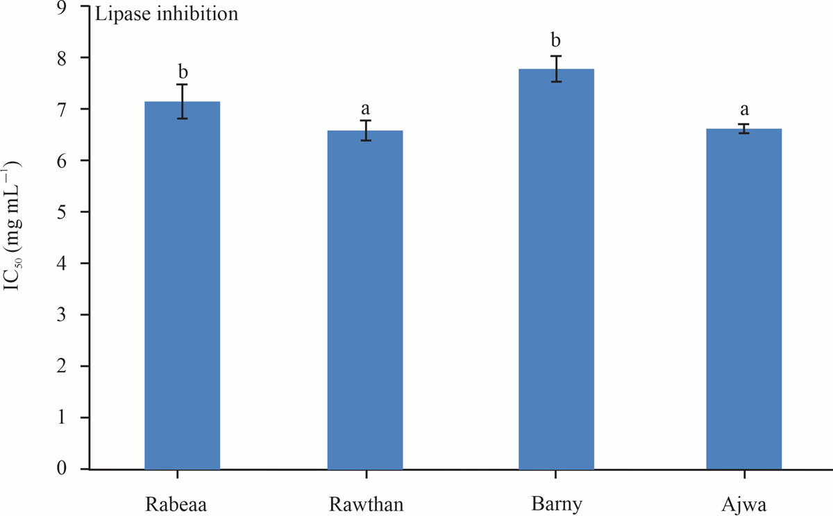 Image for - Inhibitory Action of Date Palm (Phoenix dactylifera L.) Leaf Extract on Pancreatic Lipase and α-Amylase Activities